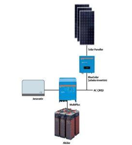 sungen-com-tr-solar-enerji-güneş-enerjisi-off-grid-sistem-2